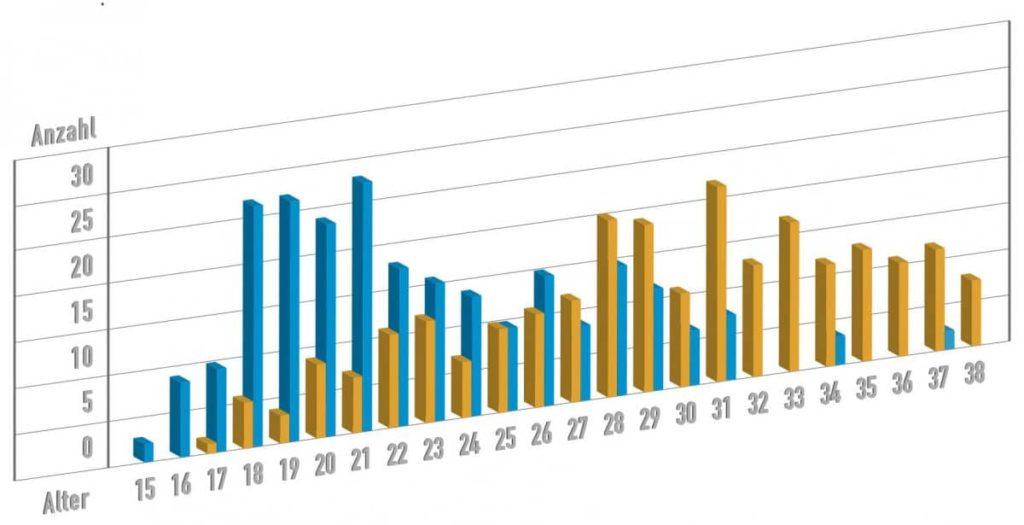 Alter und Anzahl der Erstgeburten in den Jahren 1970 (blau) und 2000 (gelb) im Vergleich (Auswertung des Geburtenbuchs der Frauenklinik Darmstadt)